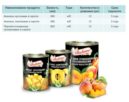 Консервированные фрукты оптом в Екатеринбурге